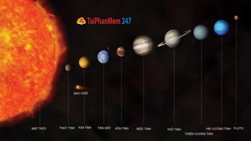 Các hành tinh chuyển động